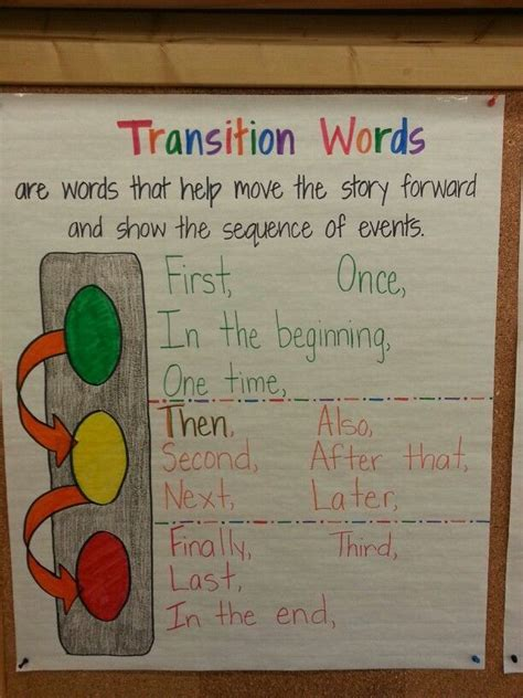 Image result for transition word anchor chart | Transition